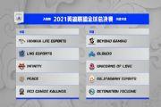 英雄联盟S11抽签结果公布:2021全球总决赛抽签分组一览[多图]