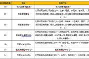 王者荣耀男女朋友头像框获得方法介绍[图]